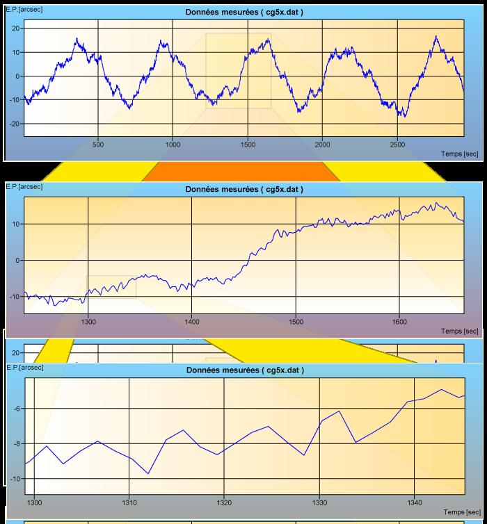 courbe d'Erreur Périodique  de la CG5