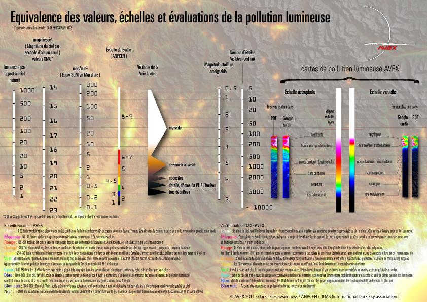 tableau PDF des différentes échelle de pollution lumineuse employée